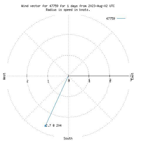 Wind vector chart ...