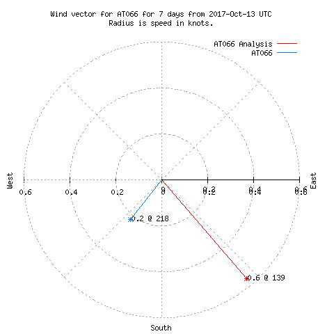 7-Day Wind Vector