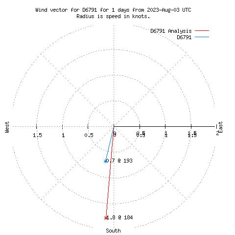 8 Wind Vector