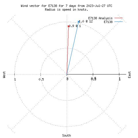 Wind Vector