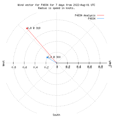 Wind vector chart for last 7 days