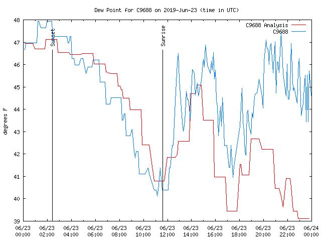 Dew Chart