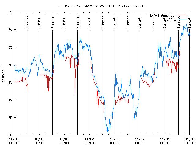 Dewpoint Chart