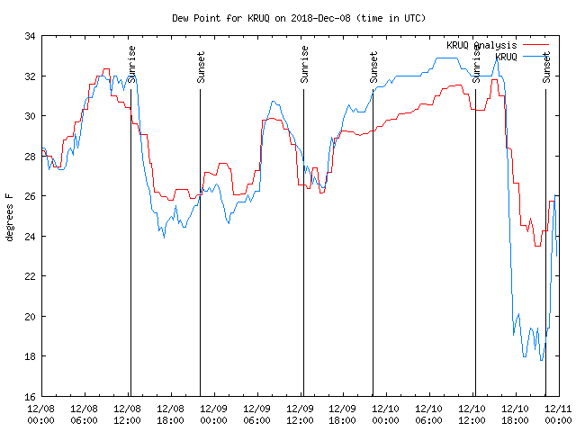 Latest daily graph